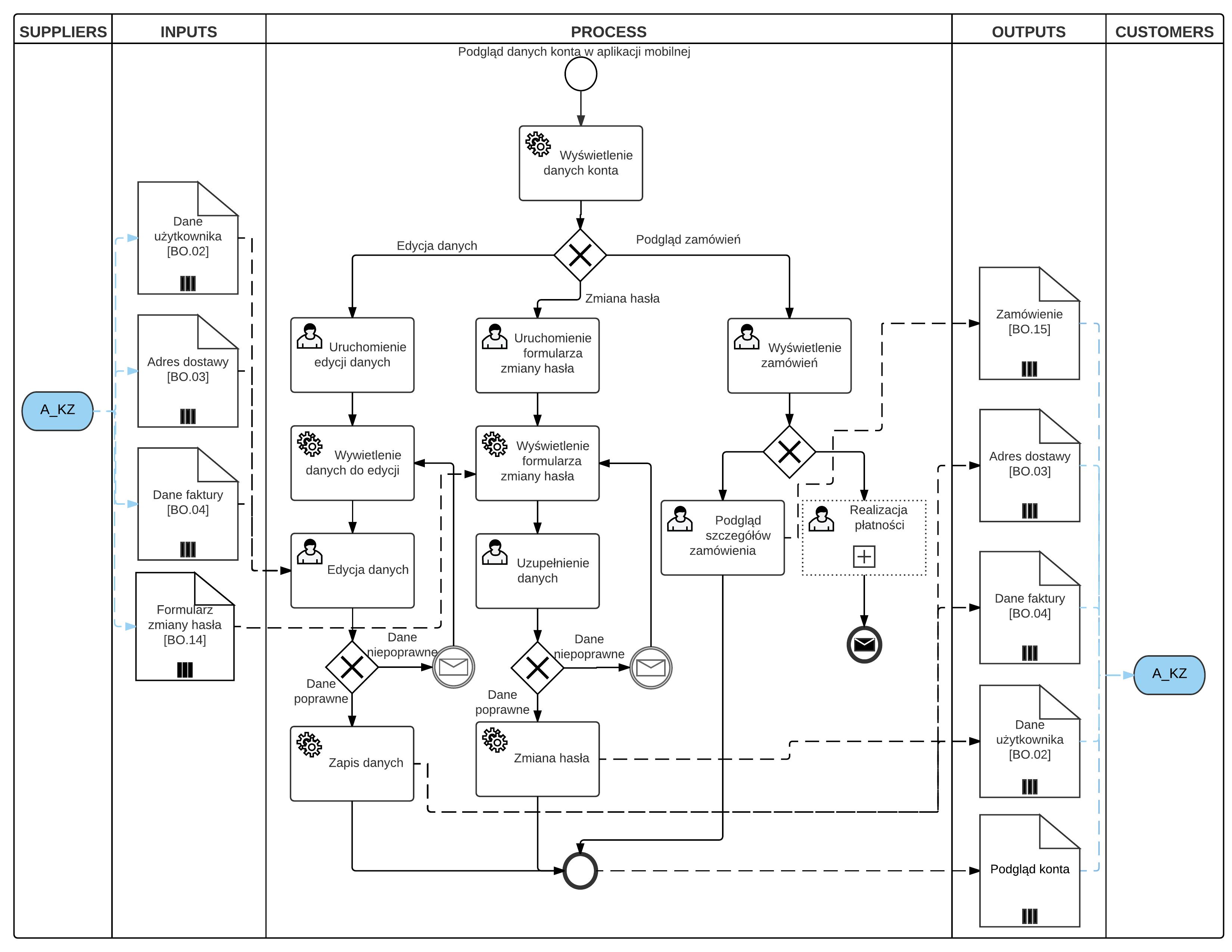 """Diagram SIPOC - Proces biznesowy """"Zarządzanie kontem"""""""