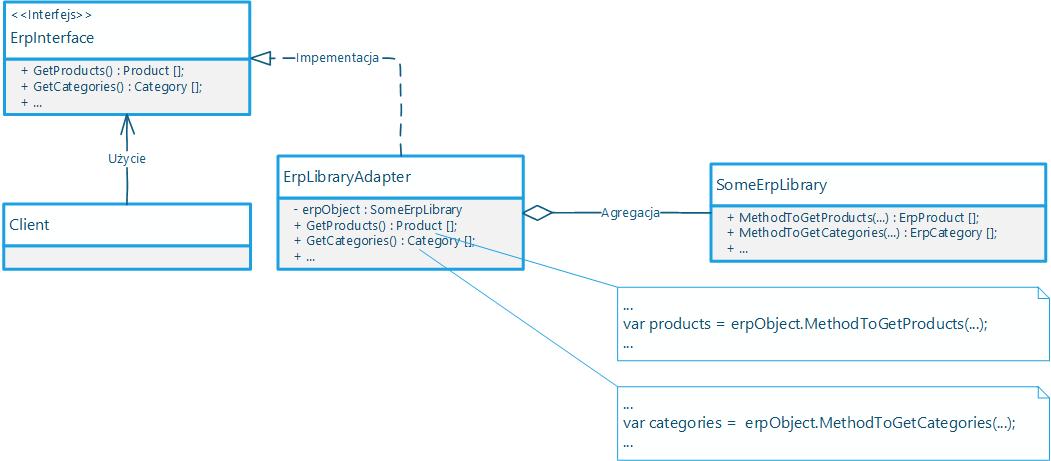 Schemat UML wzorca Adapter
